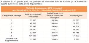 tva_ressources_loi_de_finances_pour_2016_zones_anru1